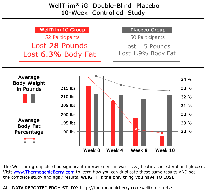 10week-weight-loss-study-chart